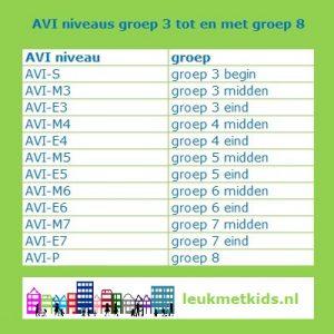 AVI systeem en leren lezen: zo werkt dat