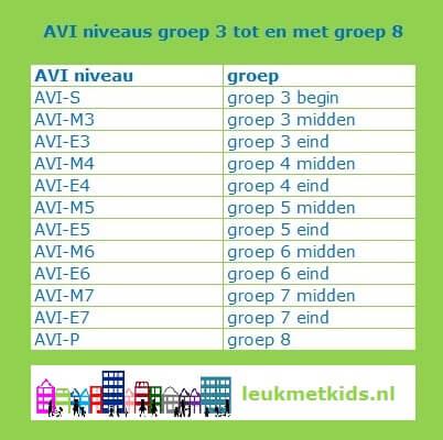 AVI systeem en leren lezen: zo werkt dat - AVI niveaus groep 3 tot en met 8