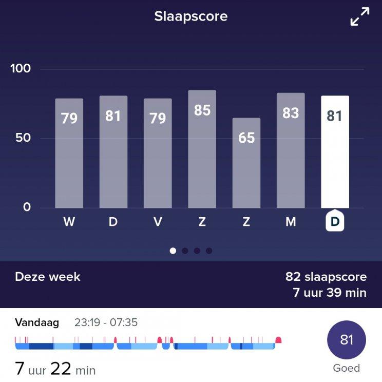 slaapscore